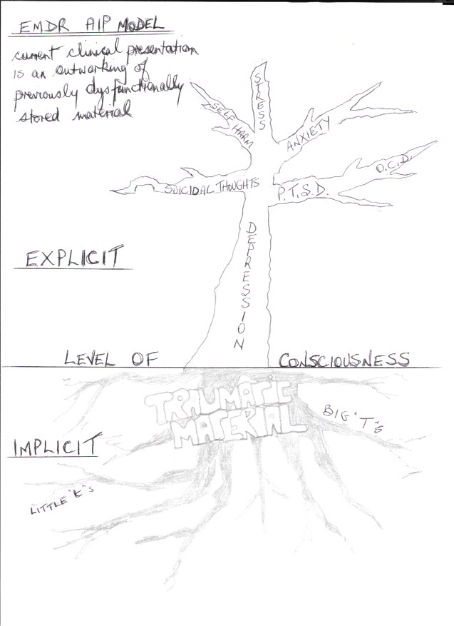 EMDR the trauma tree-2